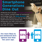 Infographic Smartphone generations dine out