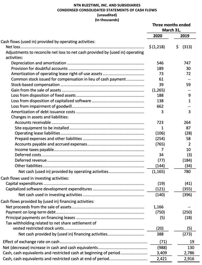 Q12020Financials