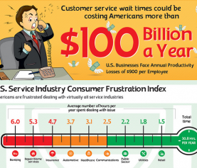 The Cost of Customer Service Wait Times