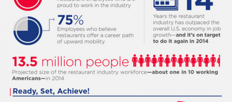 Restaurants: An Industry of Opportunity (Infographic)