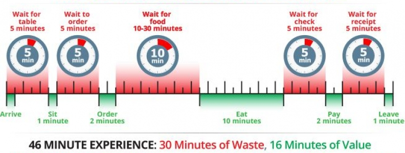 How to Reduce Wait Time in Your Restaurant